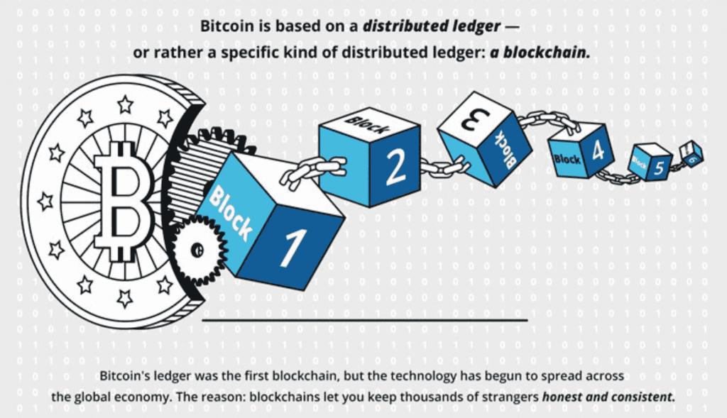 Description: http://vncryptor.com/wp-content/uploads/2018/11/Bitcoin-base-on-distributed-ledger-1024x589.png