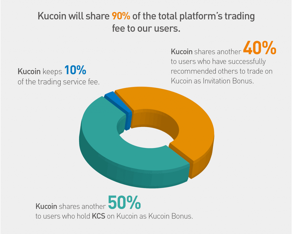 Kucoin shares là gì