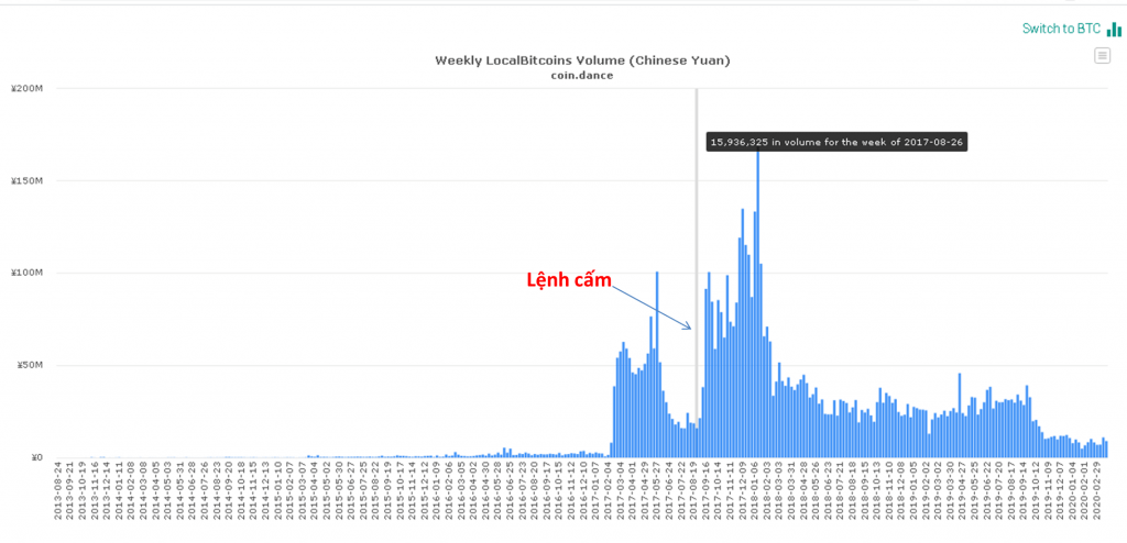 Hướng dẫn mua Bitcoin bằng tiền mặt full LocalBitcoin volume vncrypto.com